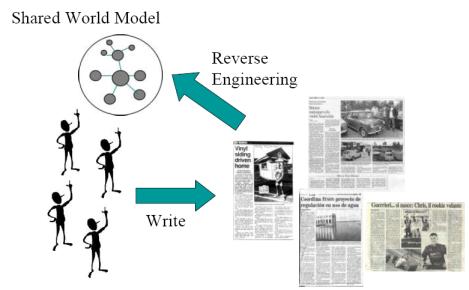 Aprendizagem de Ontologias == Reserve Engineering